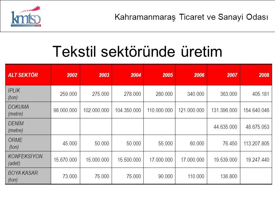 Kahramanmaraş Ticaret ve Sanayi Odası Tekstil sektöründe üretim ALT SEKTÖR200220032004200520062007 2008 İPLİK (ton) 259.000275.000278.000280.000340.00