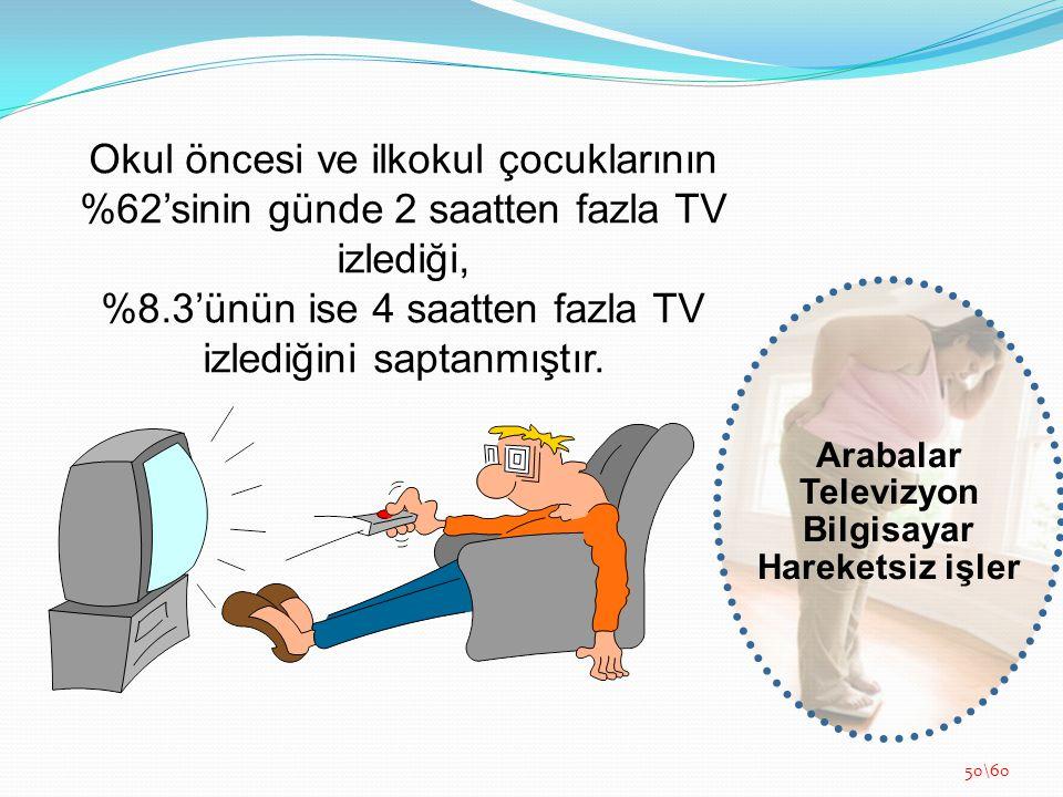 Okul öncesi ve ilkokul çocuklarının %62'sinin günde 2 saatten fazla TV izlediği, %8.3'ünün ise 4 saatten fazla TV izlediğini saptanmıştır. Arabalar Te
