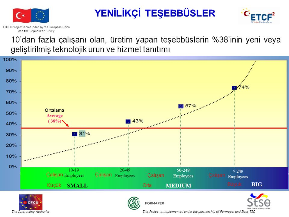 ETCF II Project is co-funded by the European Union and the Republic of Turkey The Contracting Authority This Project is implemented under the partnership of Formaper and Sivas TSO YENİLİKÇİ TEŞEBBÜSLER 10'dan fazla çalışanı olan, üretim yapan teşebbüslerin %38'inin yeni veya geliştirilmiş teknolojik ürün ve hizmet tanıtımı Ortalama Çalışan KüçükOrta Büyük