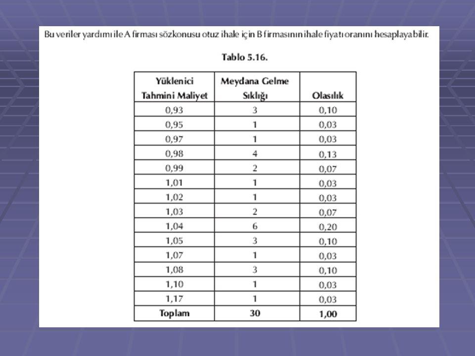 Çeşitli oranlar için sıklık tablosu elde edildiğinde A firması her fiyat oranının olasılığını, her fiyatın sıklığını yada meydana gelişini hesaplanan meydana geliş toplamına bölerek elde edebilir.