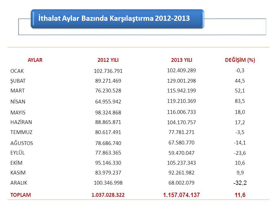 AYLAR 2012 YILI2013 YILIDEĞİŞİM (%) OCAK102.736.791 102.409.289-0,3 ŞUBAT89.271.469 129.001.29844,5 MART76.230.528 115.942.19952,1 NİSAN64.955.942 119