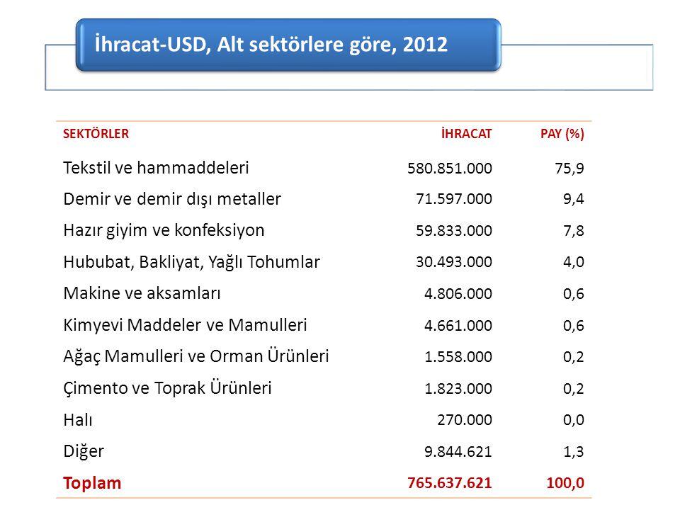 SEKTÖRLERİHRACATPAY (%) Tekstil ve hammaddeleri 580.851.00075,9 Demir ve demir dışı metaller 71.597.0009,4 Hazır giyim ve konfeksiyon 59.833.0007,8 Hu