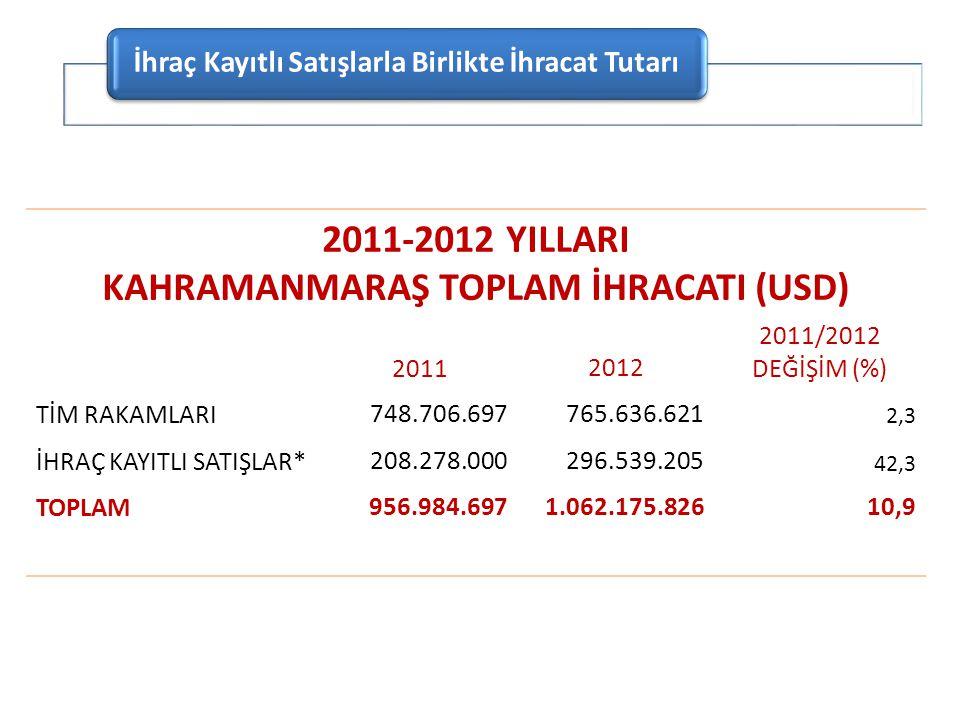 2011-2012 YILLARI KAHRAMANMARAŞ TOPLAM İHRACATI (USD) 20112012 2011/2012 DEĞİŞİM (%) TİM RAKAMLARI748.706.697765.636.621 2,3 İHRAÇ KAYITLI SATIŞLAR*20