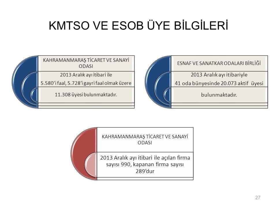KMTSO VE ESOB ÜYE BİLGİLERİ 27 KAHRAMANMARAŞ TİCARET VE SANAYİ ODASI 2013 Aralık ayı itibari ile 5.580'i faal, 5.728'i gayri faal olmak üzere 11.308 ü