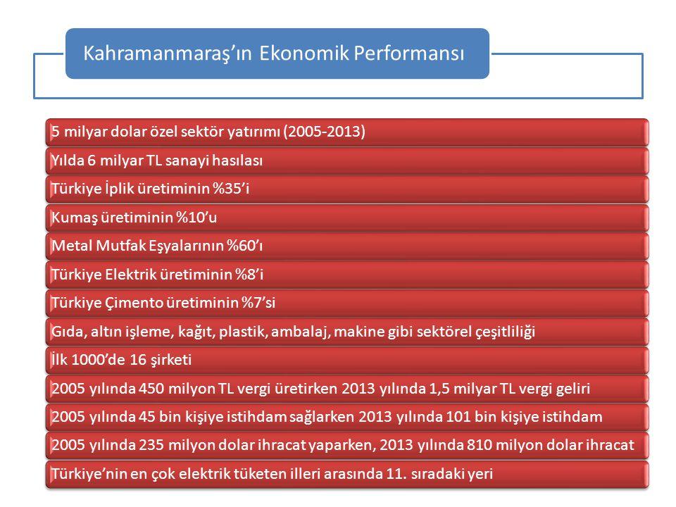 Kahramanmaraş'ın Ekonomik Performansı 5 milyar dolar özel sektör yatırımı 5 milyar dolar özel sektör yatırımı (2005-2013)Yılda 6 milyar TL sanayi hası
