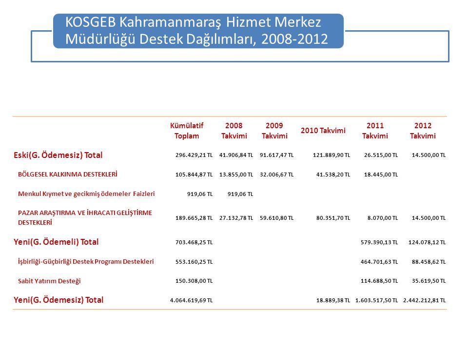 Kümülatif Toplam 2008 Takvimi 2009 Takvimi 2010 Takvimi 2011 Takvimi 2012 Takvimi Eski(G. Ödemesiz) Total 296.429,21 TL41.906,84 TL91.617,47 TL121.889