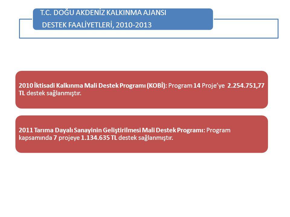2010 İktisadi Kalkınma Mali Destek Programı (KOBİ): Program 14 Proje'ye 2.254.751,77 TL destek sağlanmıştır. 2011 Tarıma Dayalı Sanayinin Geliştirilme