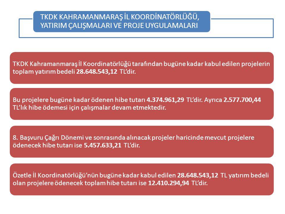 TKDK Kahramanmaraş İl Koordinatörlüğü tarafından bugüne kadar kabul edilen projelerin toplam yatırım bedeli 28.648.543,12 TL'dir. Bu projelere bugüne