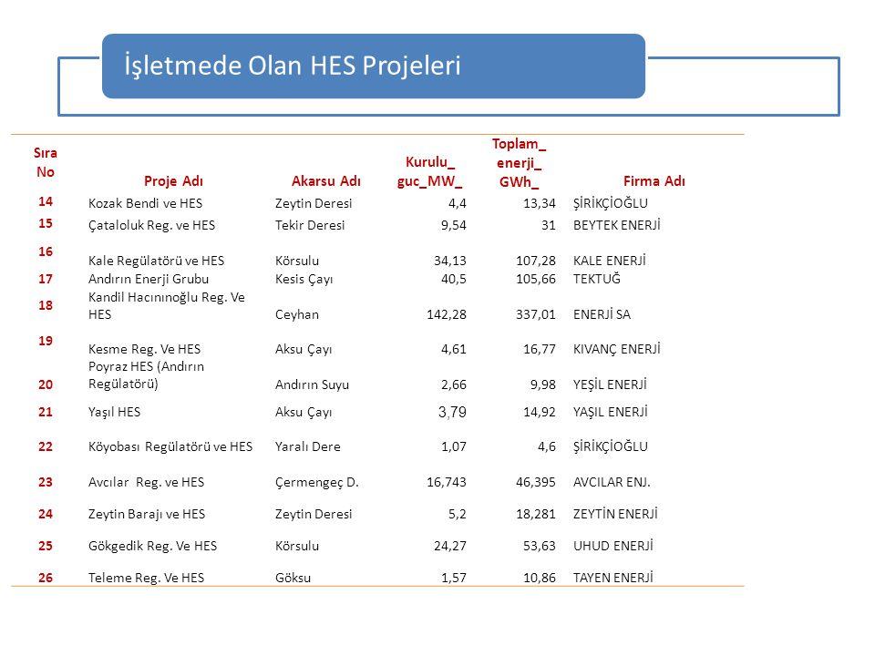 Sıra No Proje AdıAkarsu Adı Kurulu_ guc_MW_ Toplam_ enerji_ GWh_Firma Adı 14 Kozak Bendi ve HESZeytin Deresi4,413,34ŞİRİKÇİOĞLU 15 Çataloluk Reg. ve H