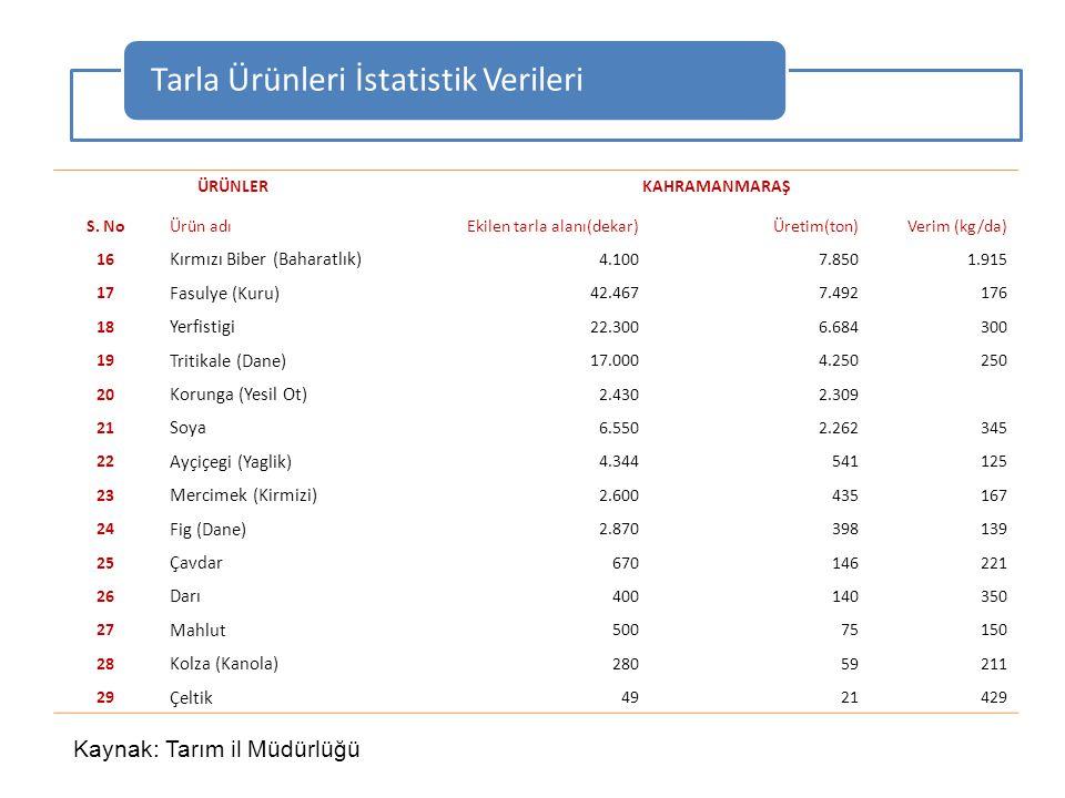 ÜRÜNLERKAHRAMANMARAŞ S. NoÜrün adıEkilen tarla alanı(dekar)Üretim(ton)Verim (kg/da) 16 Kırmızı Biber (Baharatlık) 4.1007.8501.915 17 Fasulye (Kuru) 42
