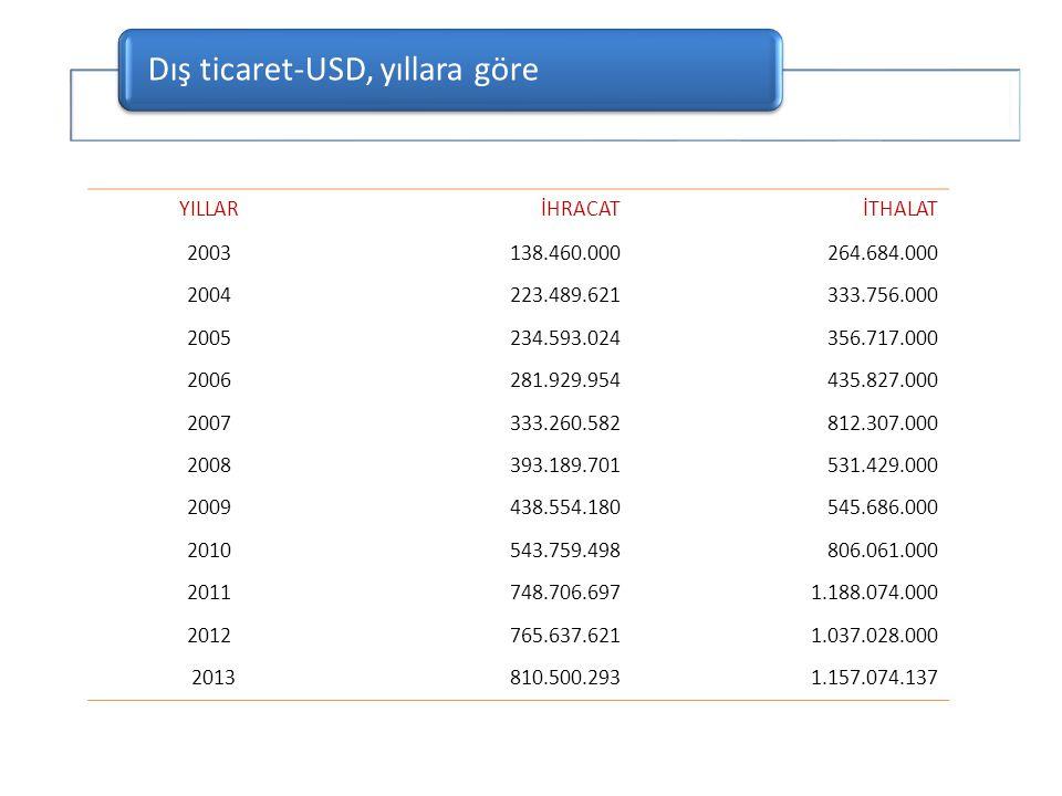 YATIRIM ALANITUTARI ($)PAY (%) MOBİLYA8.530.0000,6 MAKİNE6.290.0000,5 MADENCİLİK2.550.0000,2 PLASTİK VE PVC2.230.0000,2 AYAKKABI2.200.0000,1 DİĞER3.650.0880,3 TOPLAM1.357.369.172100,0 Devam Eden Yatırımların Sektörel Dağılım