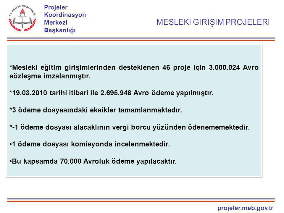 projeler.meb.gov.tr Projeler Koordinasyon Merkezi Başkanlığı *Mesleki eğitim girişimlerinden desteklenen 46 proje için 3.000.024 Avro sözleşme imzalan