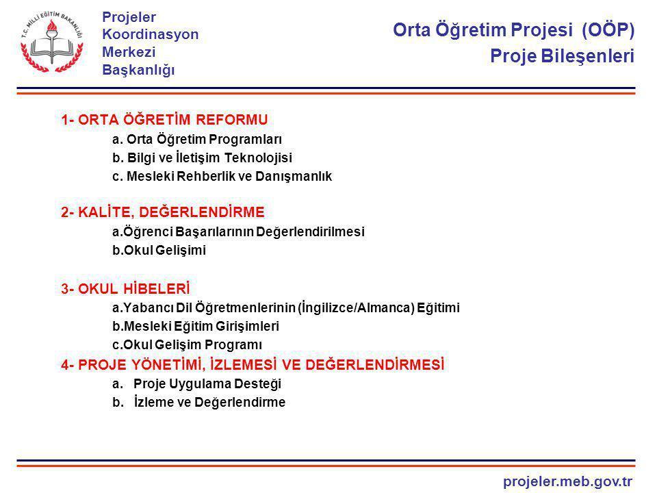 projeler.meb.gov.tr Projeler Koordinasyon Merkezi Başkanlığı 4 Orta Öğretim Projesi (OÖP) ORTA ÖĞRETİM PROJESİNİN KATEGORİLERE GÖRE BÜTÇE DAĞILIMI Sıra NoKATEGORİMİKTAR (2006)MİKTAR (2010) 1.Mallar70.000.00036.185.000 2.Danışmanlık Hizmetleri3.100.000 4.350.000 3.Eğitim ve Hizmetiçi Eğitim5.700.00012.215.000 4.Arızi Gider 400.000 250.000 5.Tahsis Edilmeyen800.000 0.0 6.