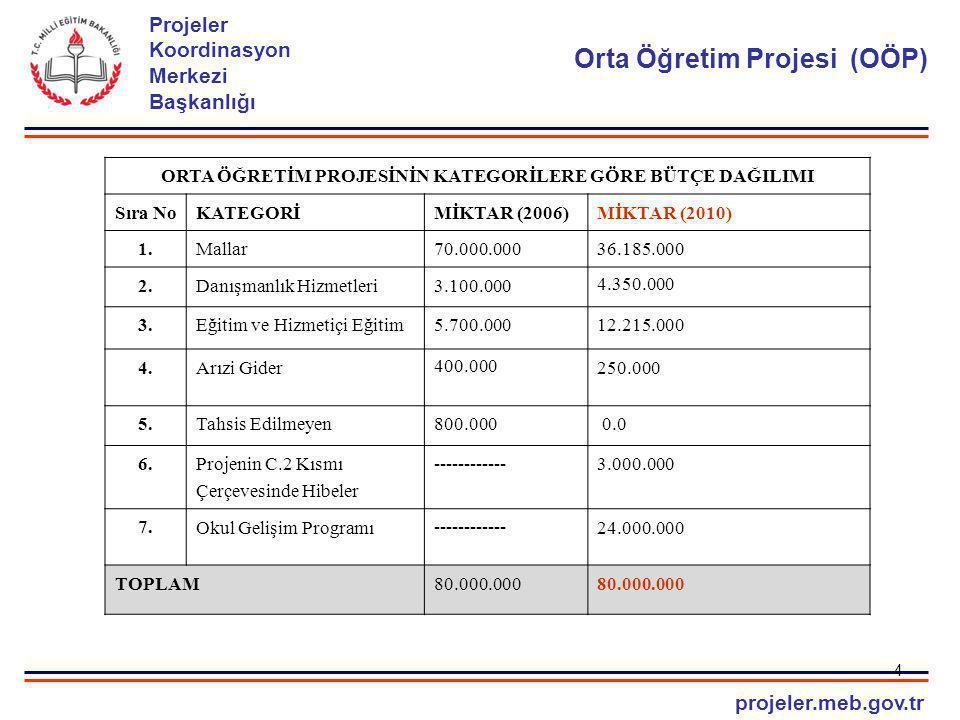 projeler.meb.gov.tr Projeler Koordinasyon Merkezi Başkanlığı ORTA ÖĞRETİM PROJESİ 1.