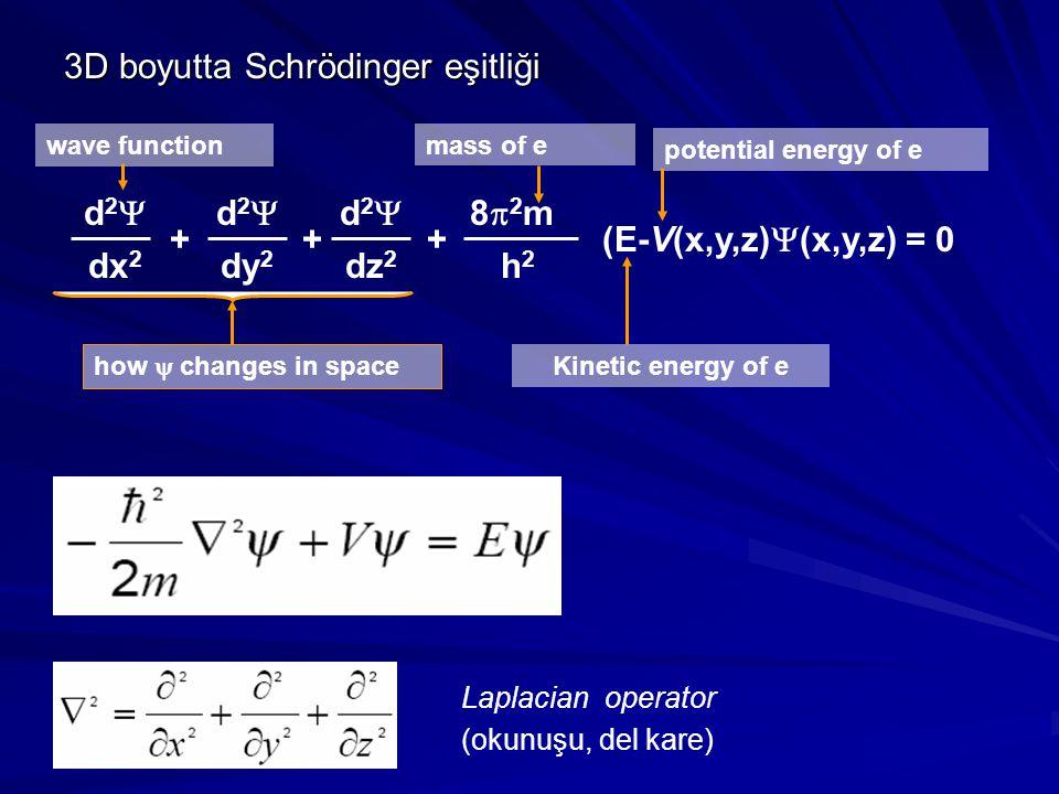 3D boyutta Schrödinger eşitliği Laplacian operator (okunuşu, del kare) d2d2 dy 2 d2d2 dx 2 d2d2 dz 2 ++ 82m82m h2h2 (E-V(x,y,z)  (x,y,z) = 0
