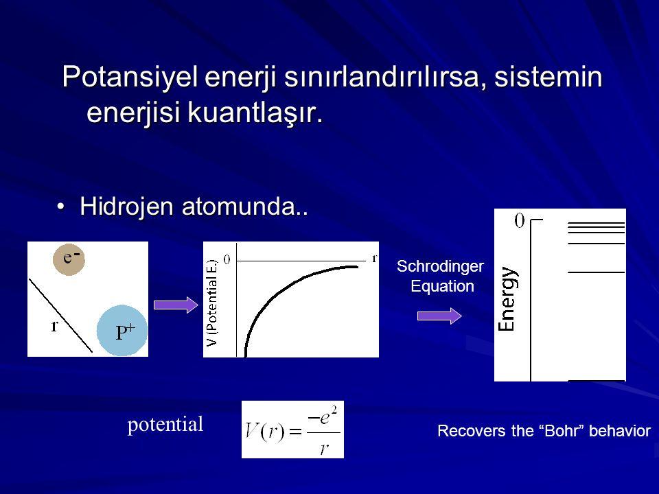 Potansiyel enerji sınırlandırılırsa, sistemin enerjisi kuantlaşır. Hidrojen atomunda.. Hidrojen atomunda.. potential Schrodinger Equation Recovers the