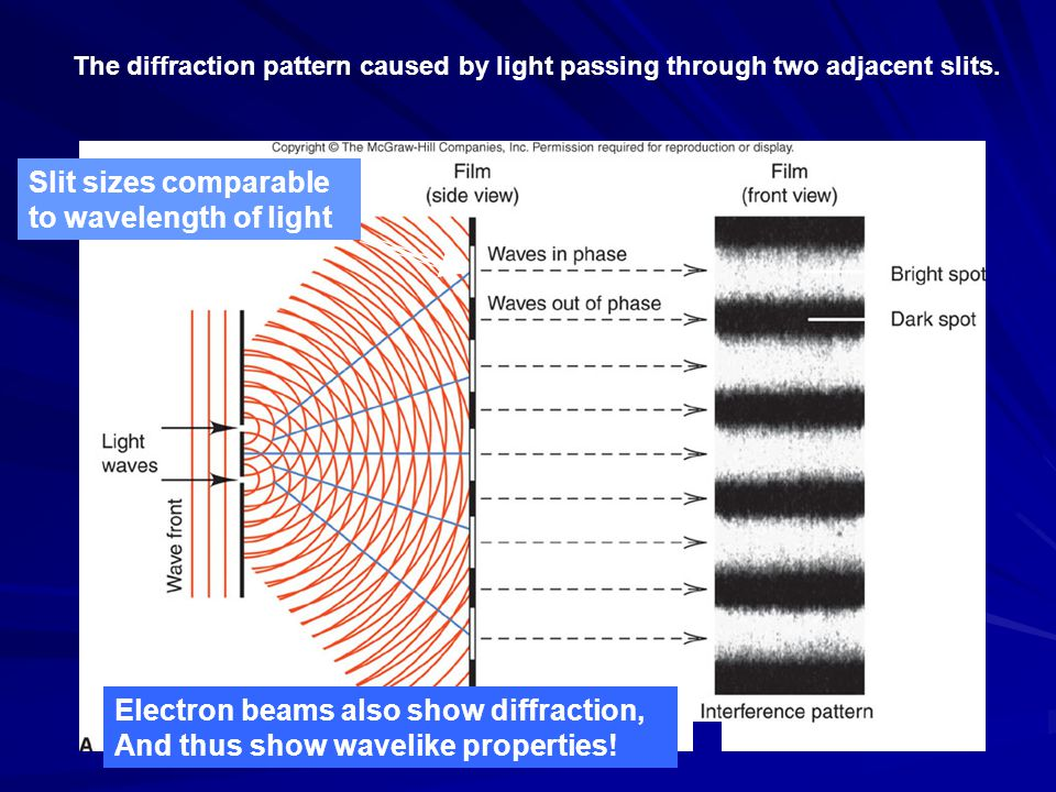 The diffraction pattern caused by light passing through two adjacent slits. Electron beams also show diffraction, And thus show wavelike properties! S