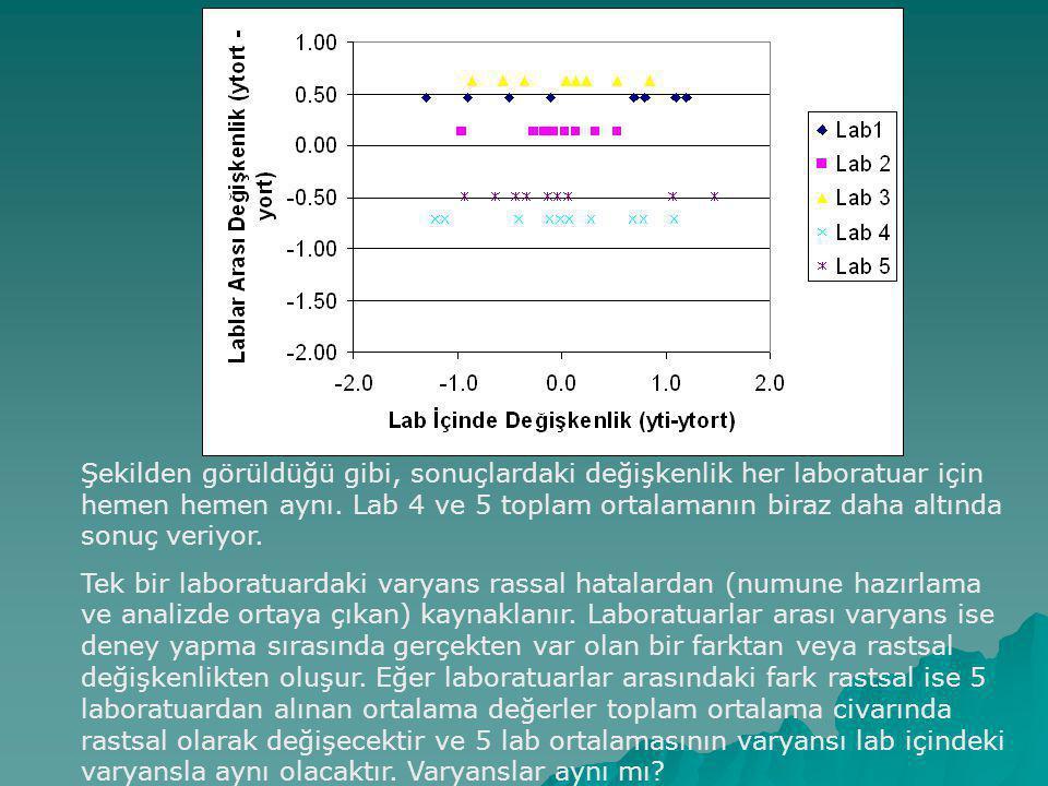 Şekilden görüldüğü gibi, sonuçlardaki değişkenlik her laboratuar için hemen hemen aynı.