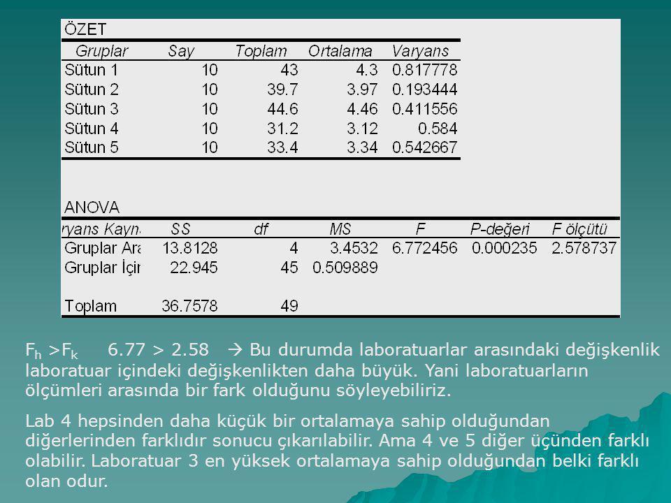 F h >F k 6.77 > 2.58  Bu durumda laboratuarlar arasındaki değişkenlik laboratuar içindeki değişkenlikten daha büyük.