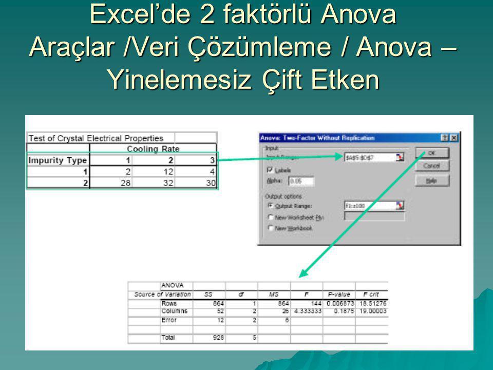 Excel'de 2 faktörlü Anova Araçlar /Veri Çözümleme / Anova – Yinelemesiz Çift Etken