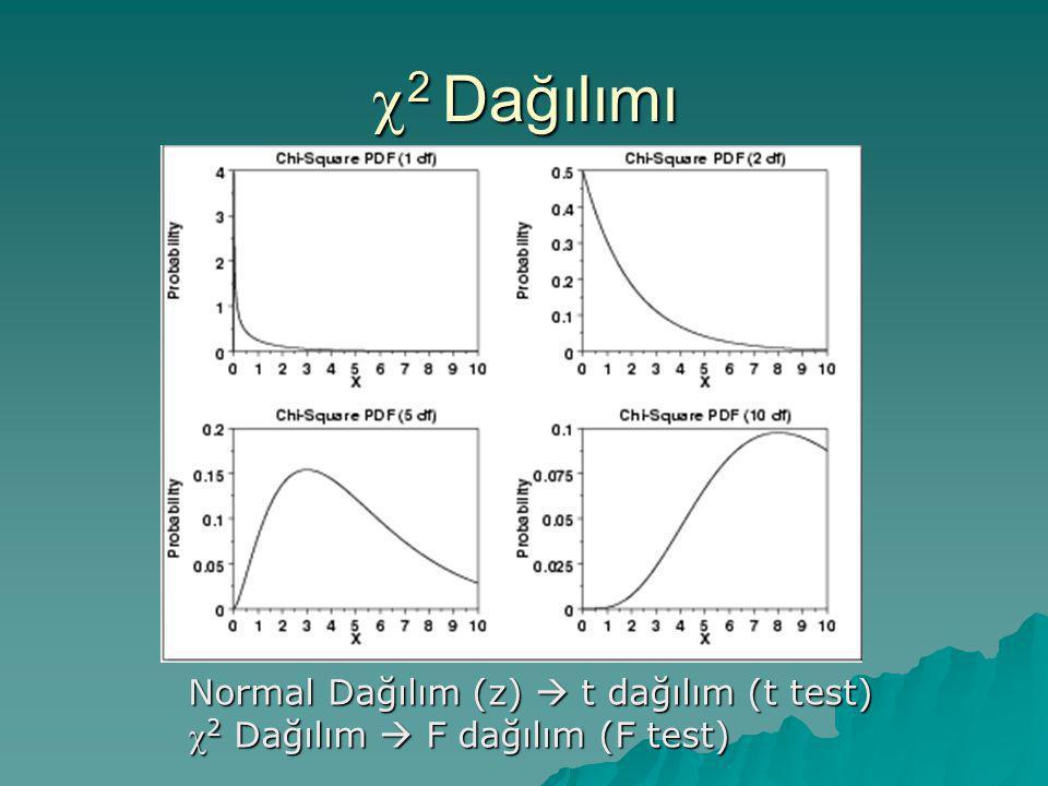  2 Dağılımı Normal Dağılım (z)  t dağılım (t test)  2 Dağılım  F dağılım (F test)