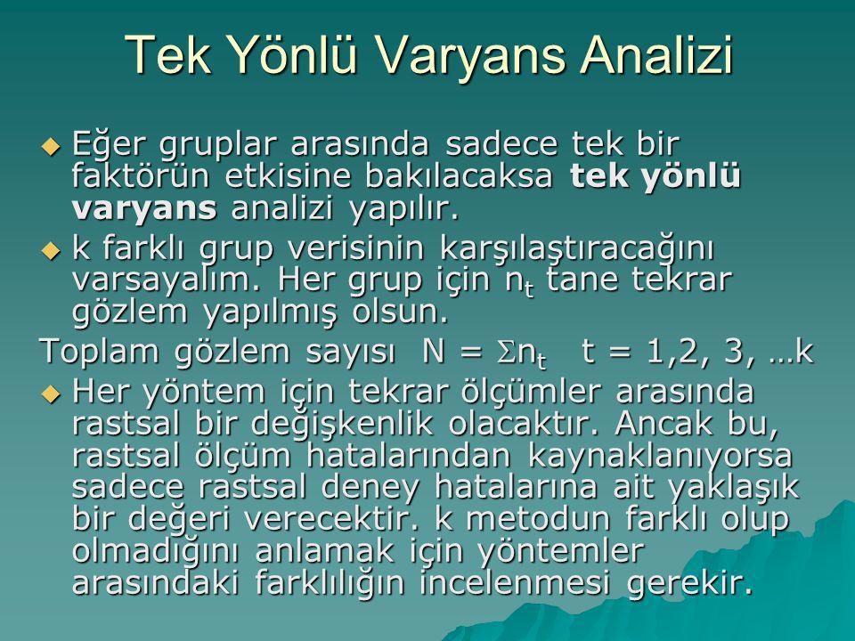 Tek Yönlü Varyans Analizi  Eğer gruplar arasında sadece tek bir faktörün etkisine bakılacaksa tek yönlü varyans analizi yapılır.