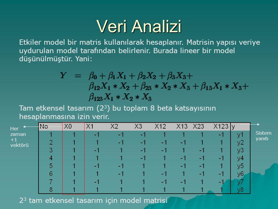 Veri Analizi Etkiler model bir matris kullanılarak hesaplanır. Matrisin yapısı veriye uydurulan model tarafından belirlenir. Burada lineer bir model d