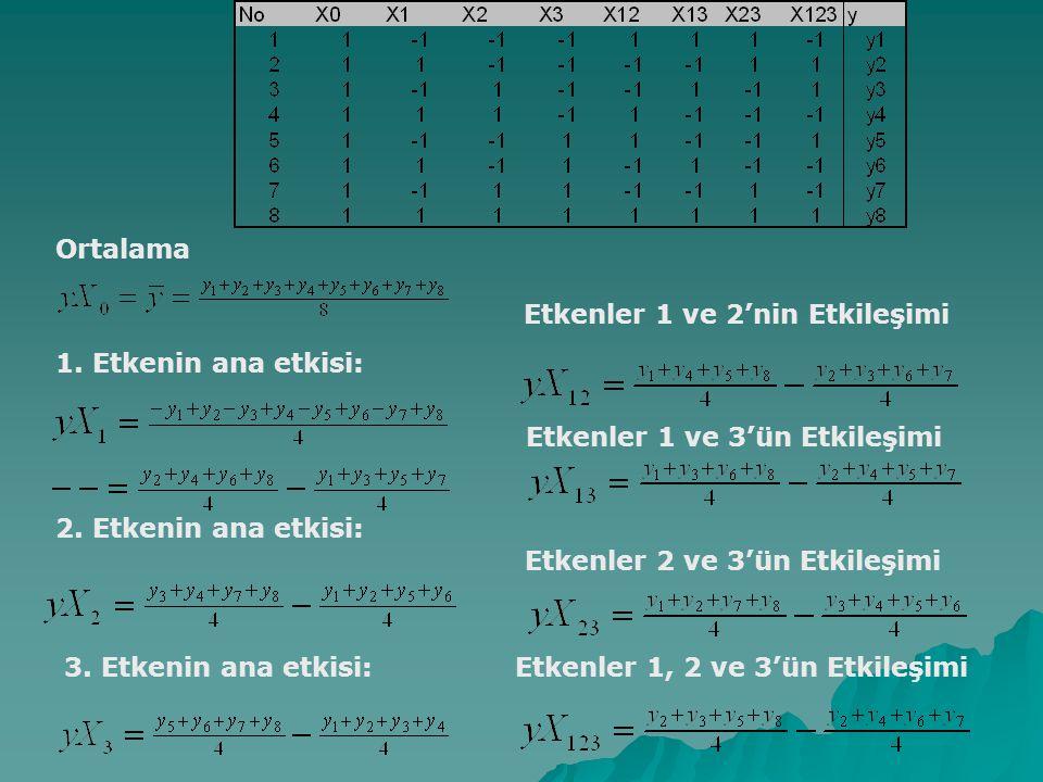 Ortalama 1. Etkenin ana etkisi: 2. Etkenin ana etkisi: 3. Etkenin ana etkisi: Etkenler 1 ve 2'nin Etkileşimi Etkenler 1 ve 3'ün Etkileşimi Etkenler 1,
