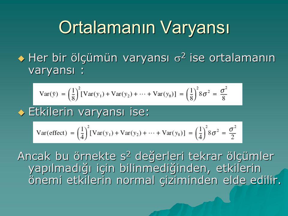 Ortalamanın Varyansı  Her bir ölçümün varyansı  2 ise ortalamanın varyansı :  Etkilerin varyansı ise: Ancak bu örnekte s 2 değerleri tekrar ölçümle