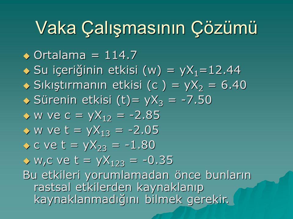 Vaka Çalışmasının Çözümü  Ortalama = 114.7  Su içeriğinin etkisi (w) = yX 1 =12.44  Sıkıştırmanın etkisi (c ) = yX 2 = 6.40  Sürenin etkisi (t)= y