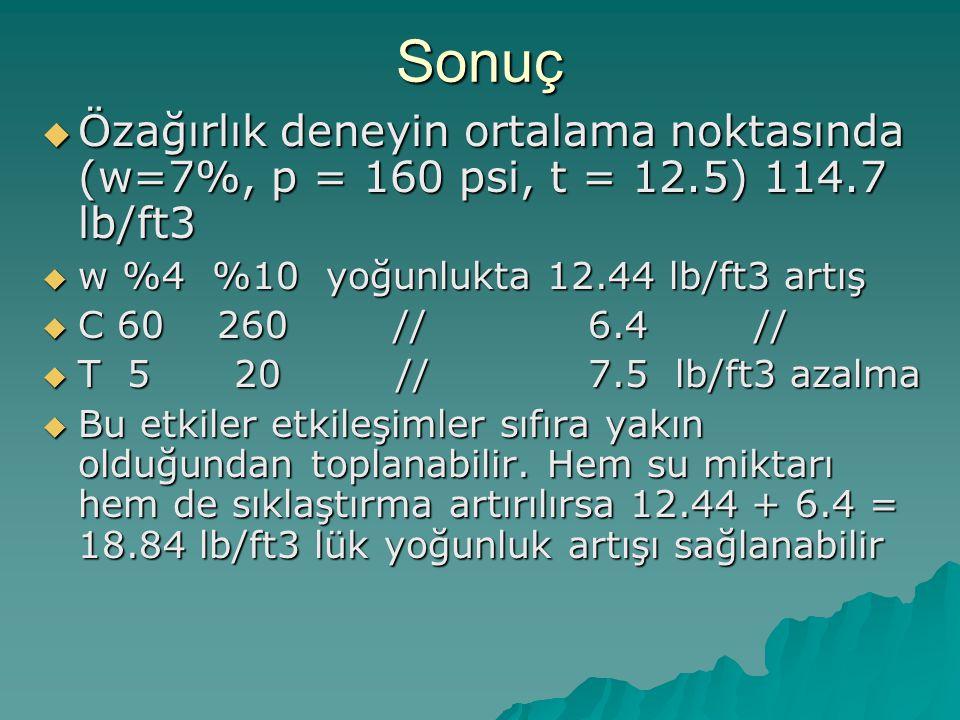 Sonuç  Özağırlık deneyin ortalama noktasında (w=7%, p = 160 psi, t = 12.5) 114.7 lb/ft3  w %4 %10 yoğunlukta 12.44 lb/ft3 artış  C 60 260 // 6.4 //