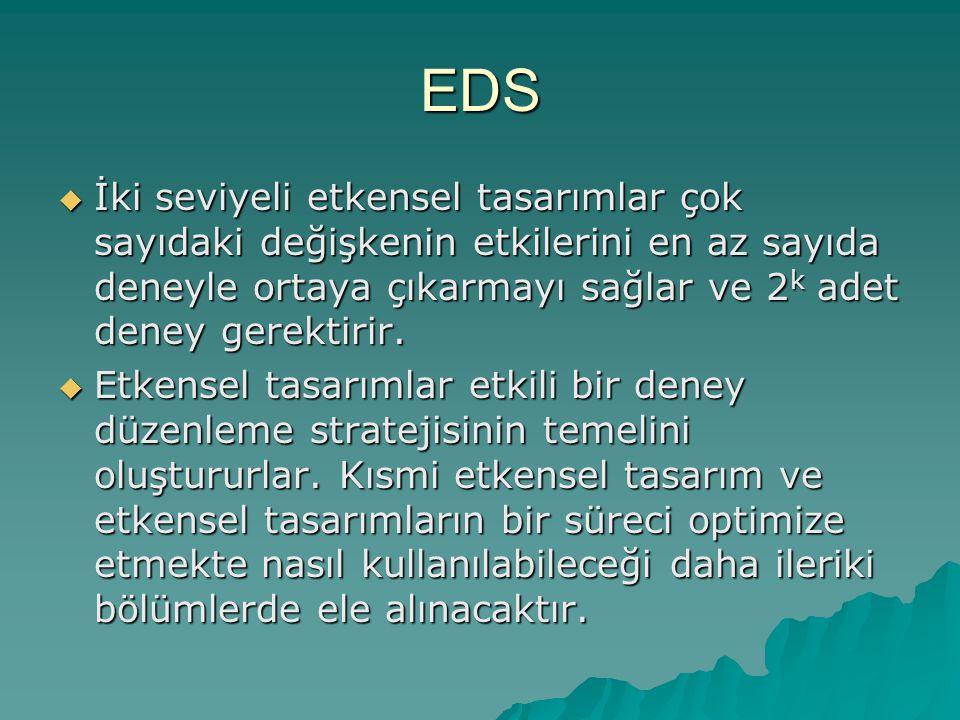 EDS  İki seviyeli etkensel tasarımlar çok sayıdaki değişkenin etkilerini en az sayıda deneyle ortaya çıkarmayı sağlar ve 2 k adet deney gerektirir. 