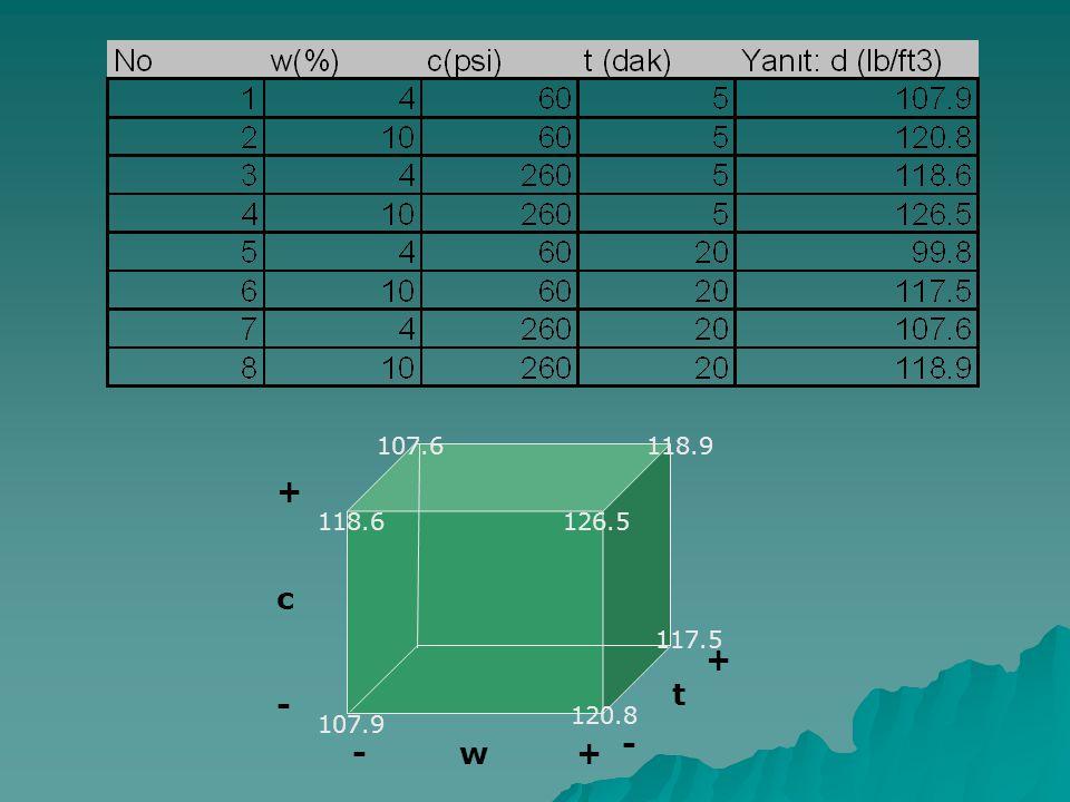 99.8 +c-+c- t -w + 117.5 - + 118.6 107.6118.9 107.9 120.8 126.5