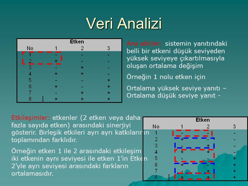 Veri Analizi Ana etkiler: sistemin yanıtındaki belli bir etkeni düşük seviyeden yüksek seviyeye çıkartılmasıyla oluşan ortalama değişim Örneğin 1 nolu