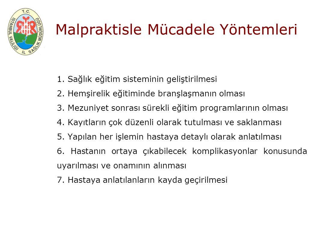 Malpraktisle Mücadele Yöntemleri 1.Sağlık eğitim sisteminin geliştirilmesi 2.