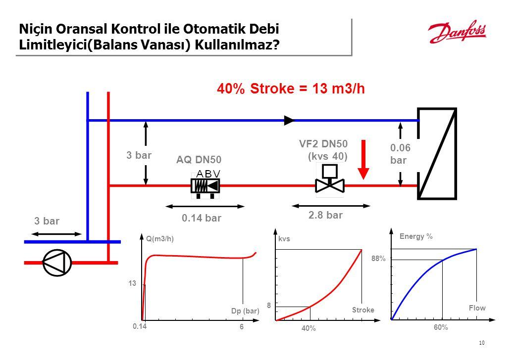 10 3 bar 0.06 bar 40% Stroke = 13 m3/h AQ DN50 0.14 bar VF2 DN50 (kvs 40) 2.8 bar 3 bar Q(m3/h) 6 Dp (bar) 13 kvs 40% 8 0.14 60% 88% Stroke Energy % F