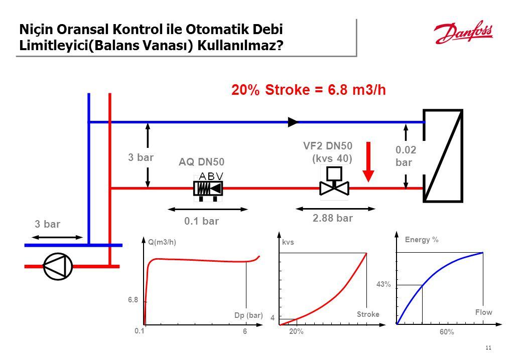 11 3 bar 0.02 bar 20% Stroke = 6.8 m3/h AQ DN50 0.1 bar VF2 DN50 (kvs 40) 2.88 bar 3 bar Q(m3/h) 6 Dp (bar) 6.8 kvs 20% 4 0.1 60% 43% Stroke Energy %
