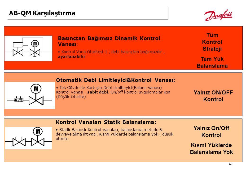 12 AB-QM Karşılaştırma Basınçtan Bağımsız Dinamik Kontrol Vanası : Kontrol Vana Otoritesi:1, debi basınçtan bağımsızdır, ayarlanabilir Kontrol Vanalar