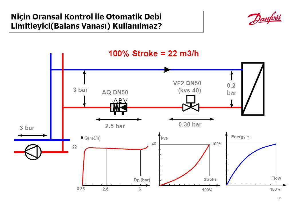 8 3 bar 0.2 bar 80% Stroke = 22 m3/h AQ DN50 2.0 bar VF2 DN50 (kvs 40) 0.8 bar 3 bar Q(m3/h) 2.0 6 Dp (bar) 22 kvs 80% 25 0.36 100% Stroke Energy % Flow Niçin Oransal Kontrol ile Otomatik Debi Limitleyici(Balans Vanası) Kullanılmaz?