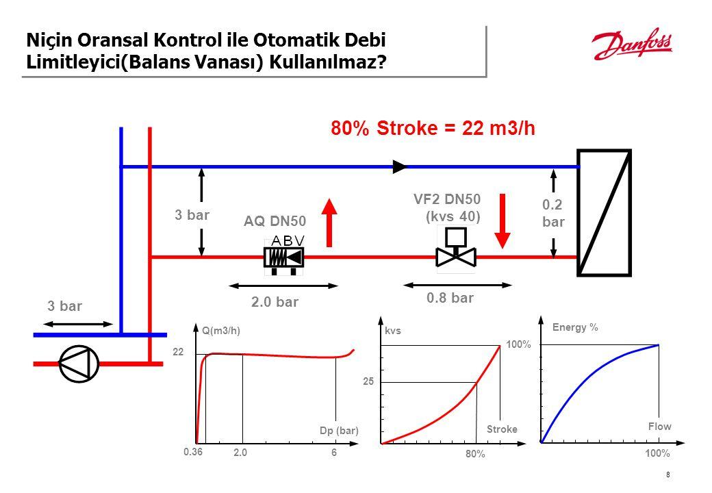 9 3 bar 0.2 bar 60% Stroke = 22 m3/h AQ DN50 0.4 bar VF2 DN50 (kvs 40) 2.4 bar 3 bar Q(m3/h) 0.4 6 Dp (bar) 22 kvs 60% 14 0.36 100% Stroke Energy % Flow Niçin Oransal Kontrol ile Otomatik Debi Limitleyici(Balans Vanası) Kullanılmaz?