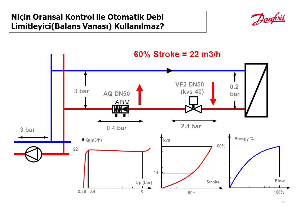 10 3 bar 0.06 bar 40% Stroke = 13 m3/h AQ DN50 0.14 bar VF2 DN50 (kvs 40) 2.8 bar 3 bar Q(m3/h) 6 Dp (bar) 13 kvs 40% 8 0.14 60% 88% Stroke Energy % Flow Niçin Oransal Kontrol ile Otomatik Debi Limitleyici(Balans Vanası) Kullanılmaz?