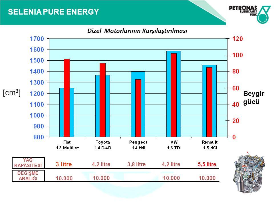 SELENIA PURE ENERGY Beygir gücü [cm 3 ] 10.000 DEĞİŞME ARALIĞI 3 litre 4,2 litre3,8 litre4,2 litre5,5 litre YAĞ KAPASİTESİ Dizel Motorlarının Karşılaş