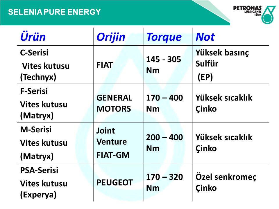 SELENIA PURE ENERGY ÜrünOrijinTorqueNot C-Serisi Vites kutusu (Technyx) FIAT 145 - 305 Nm Yüksek basınç Sulfür (EP) F-Serisi Vites kutusu (Matryx) GEN