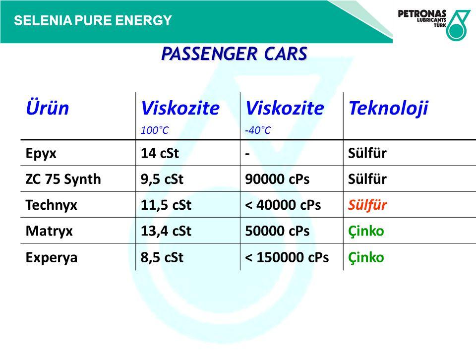 SELENIA PURE ENERGY PASSENGER CARS PASSENGER CARS ÜrünViskozite 100°C Viskozite -40°C Teknoloji Epyx14 cSt-Sülfür ZC 75 Synth9,5 cSt90000 cPsSülfür Te