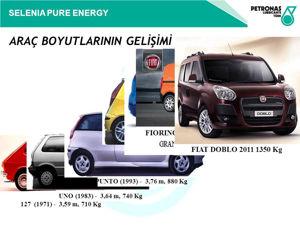 SELENIA PURE ENERGY Geçtiğimiz yıllarda Avrupa'da dizel motorlara olan ilginin azalması nedeniyle, yüksek güçte ve yüksek torka sahip benzinli motorların piyasaya sunumu amaç edinilmiştir.