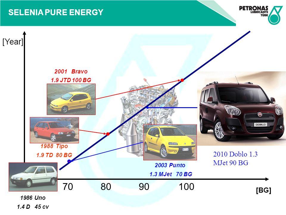 SELENIA PURE ENERGY Beygir gücü [cm 3 ] 10.000 DEĞİŞME ARALIĞI 3 litre 4,2 litre3,8 litre4,2 litre5,5 litre YAĞ KAPASİTESİ Dizel Motorlarının Karşılaştırılması