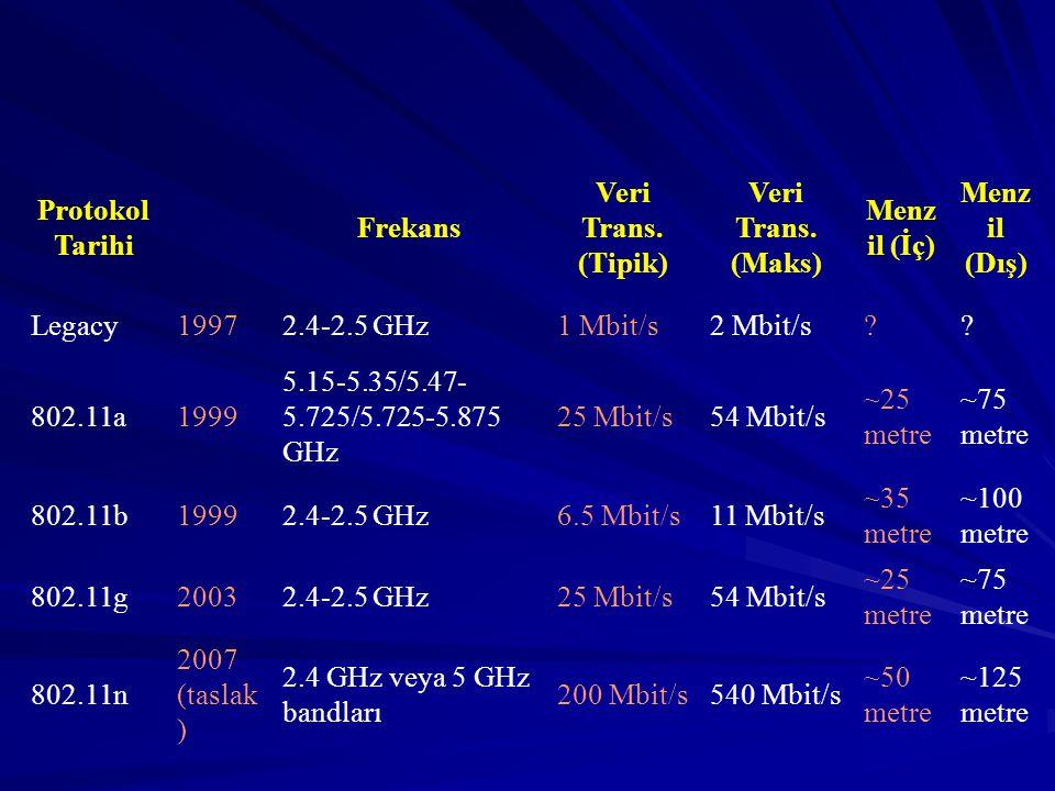 Protokol Tarihi Frekans Veri Trans.(Tipik) Veri Trans.
