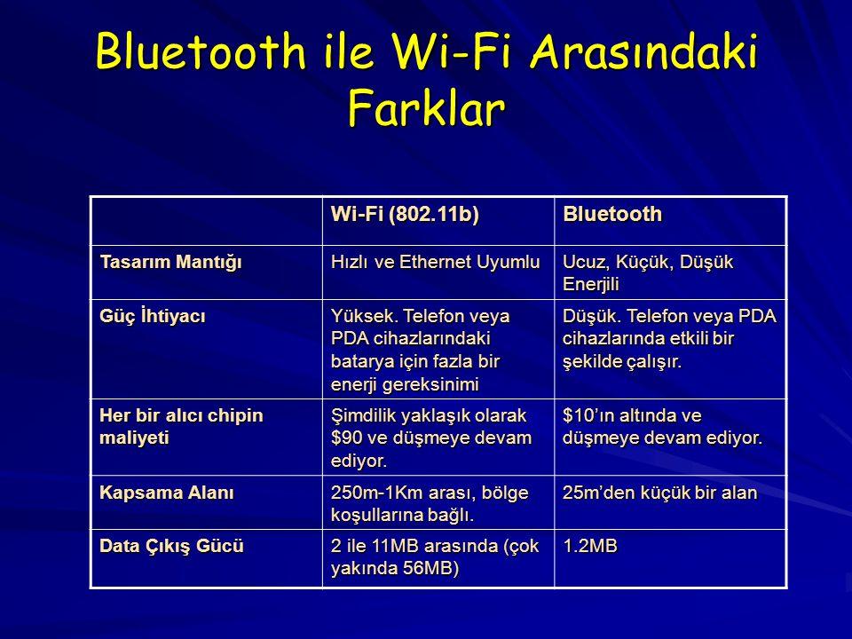Bluetooth ile Wi-Fi Arasındaki Farklar Wi-Fi (802.11b) Bluetooth Tasarım Mantığı Hızlı ve Ethernet Uyumlu Ucuz, Küçük, Düşük Enerjili Güç İhtiyacı Yüksek.