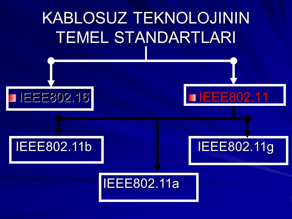 KABLOSUZ TEKNOLOJININ TEMEL STANDARTLARI IEEE802.11 IEEE802.16 IEEE802.11b IEEE802.11a IEEE802.11g