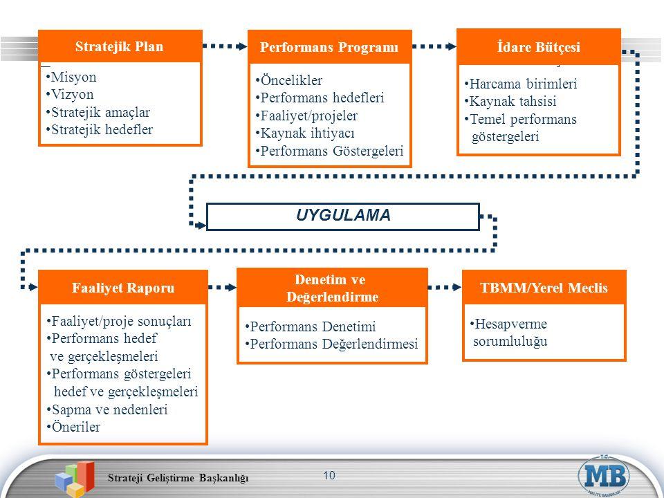 Strateji Geliştirme Başkanlığı 10 Performans Programı Öncelikler Performans hedefleri Faaliyet/projeler Kaynak ihtiyacı Performans Göstergeleri Strate